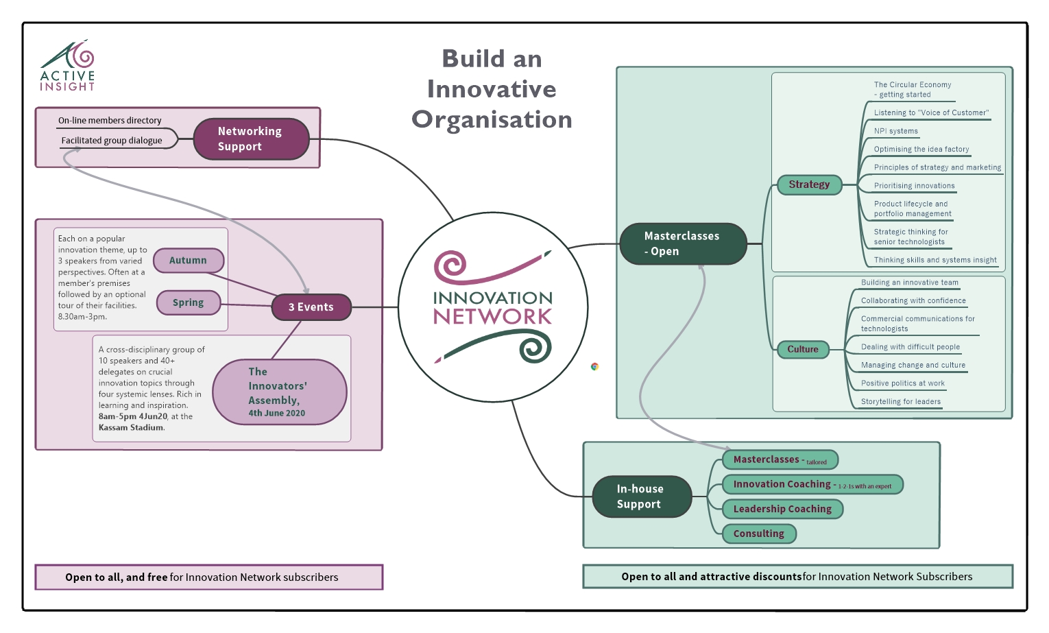 The Innovation Network Mindmap Graphic